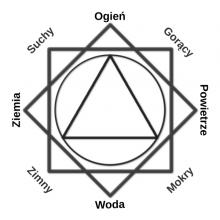 FUPL - świat czarodziejów